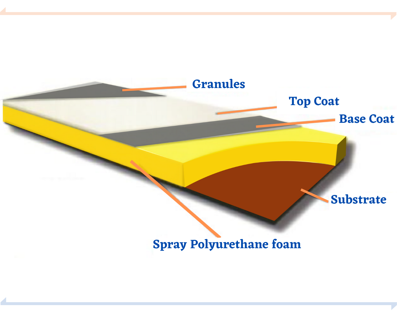 the layers of roofing spray foam infographic